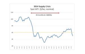 2014 Supply Crisis